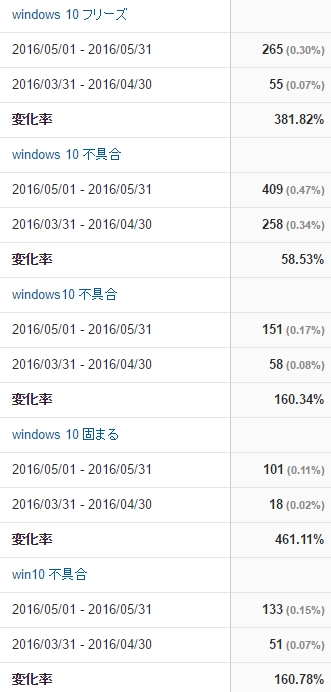 Windows10関連の検索流入が増加