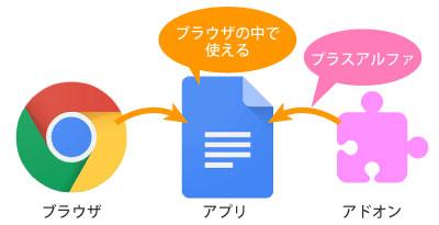 インターネット上でできるGoogleChromeの拡張機能とアプリサービスをプチ解説