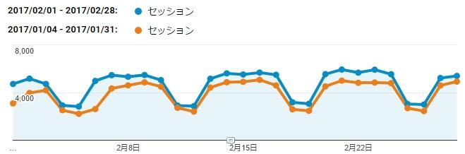 ページビューが増加した2017年2月