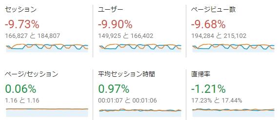 2017年5月のアクセス解析の各種パラメータ