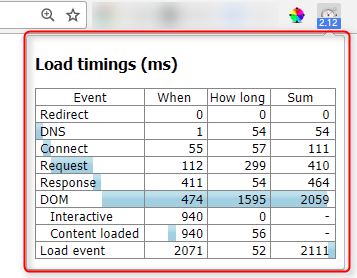 Page load timeの画面
